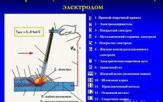 Описание и характеристики алюминиевых электродов при дуговой сварке