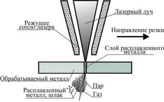 Лазерная резка металлов: описание процесса, преимущества
