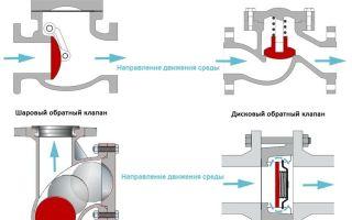 Обратный компрессорный клапан: устройство, назначение, виды