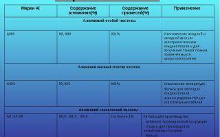 Алюминий листовой: виды алюминиевых сплавов и сфера применения