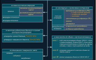Классификация резервуаров для хранения нефтепродуктов
