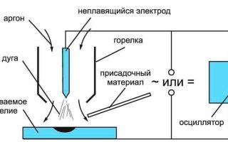 Аргонодуговая сварка неплавящимися электродами