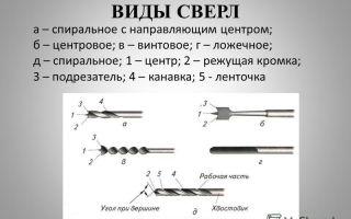 Назначение и виды сверл по металлу