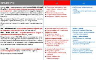 Особенности метода аргоновой сварки, его плюсы и минусы
