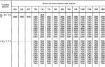 Зависимость веса стального листа от вида проката металла