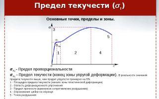 Определение предела текучести стали