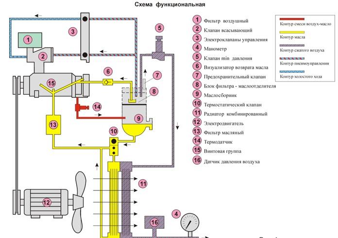Ruuvikompressori Toimintaperiaate