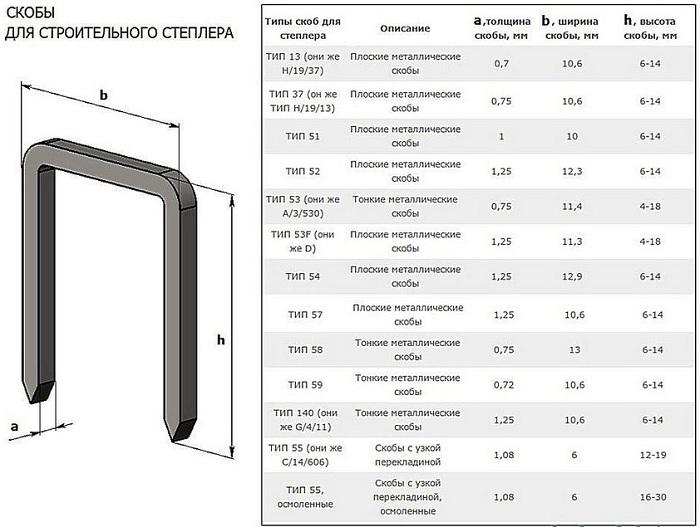 Скобы канцелярские для степлера типы размеры