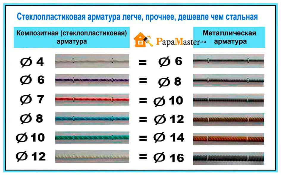 размеры пластиковой арматуры